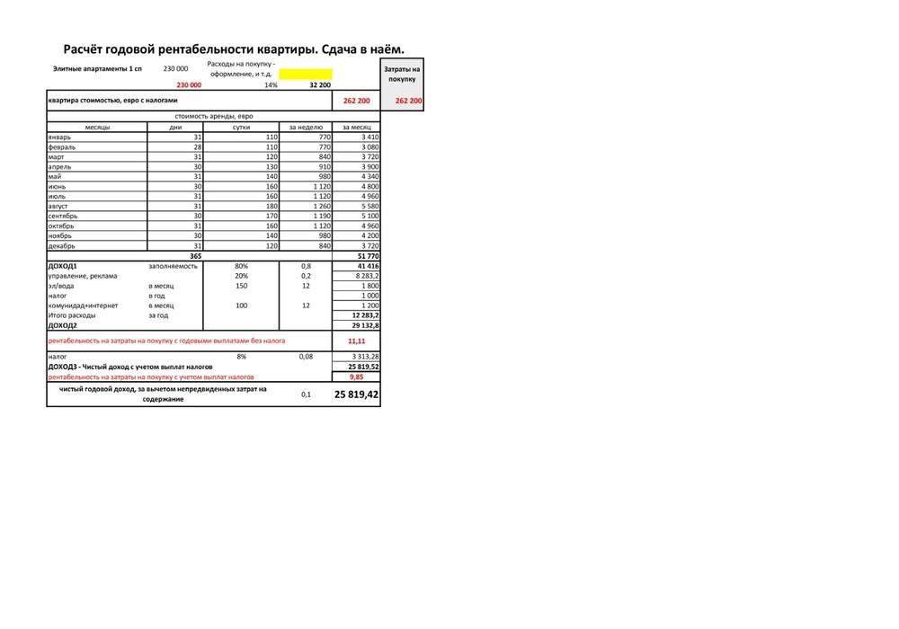 Продаётся   1168.0 кв.м.  за 1 000 000 EUR